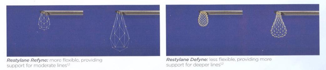 Restylane Refyne and Defyne